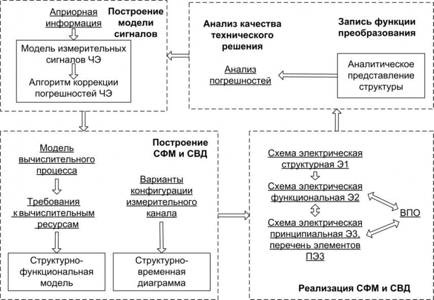 Алгоритм модельно-управляемого